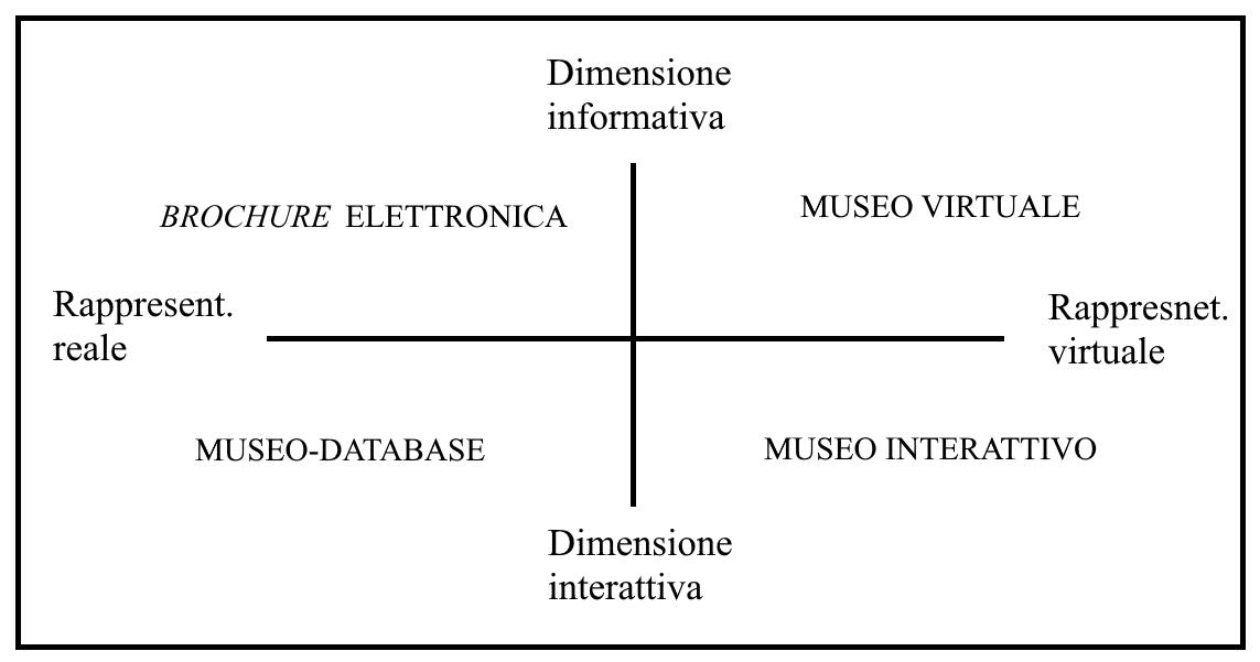 Dimensione informativa, BROCHURE ELETTRONICA, MUSEO VIRTUALE, Rappresent. reale, Rappresent. virtuale, MUSEO-DATABASE, MUSEO INTERATTIVO, Dimensione interattiva